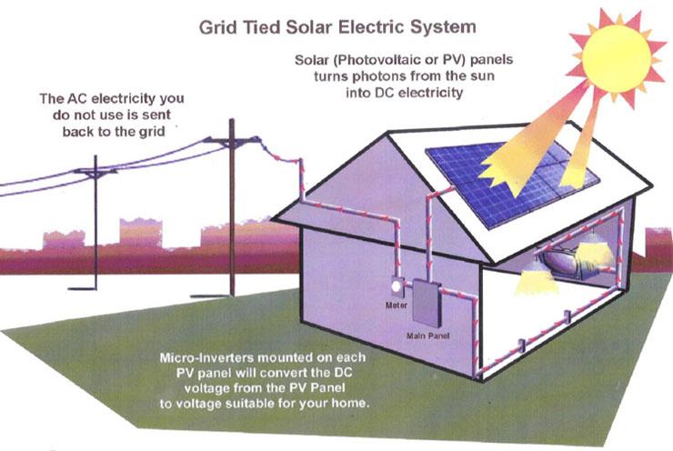 Solar Systems Kingman AZ